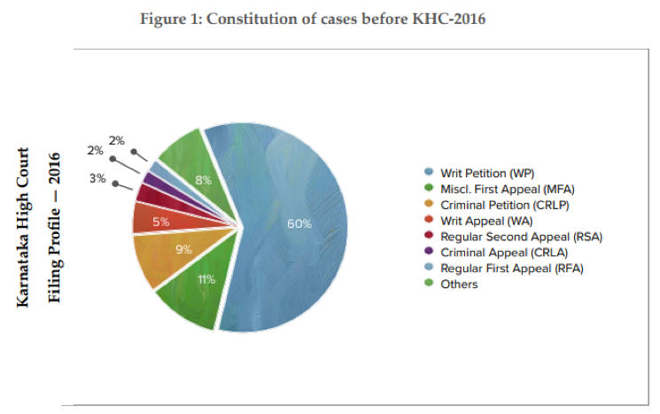 A Study of Karnataka High Court's Writ Jurisdiction 3