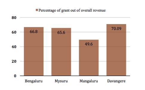 How Karnataka's Urban Local Bodies Can Be Made Financially Self-Reliant 2
