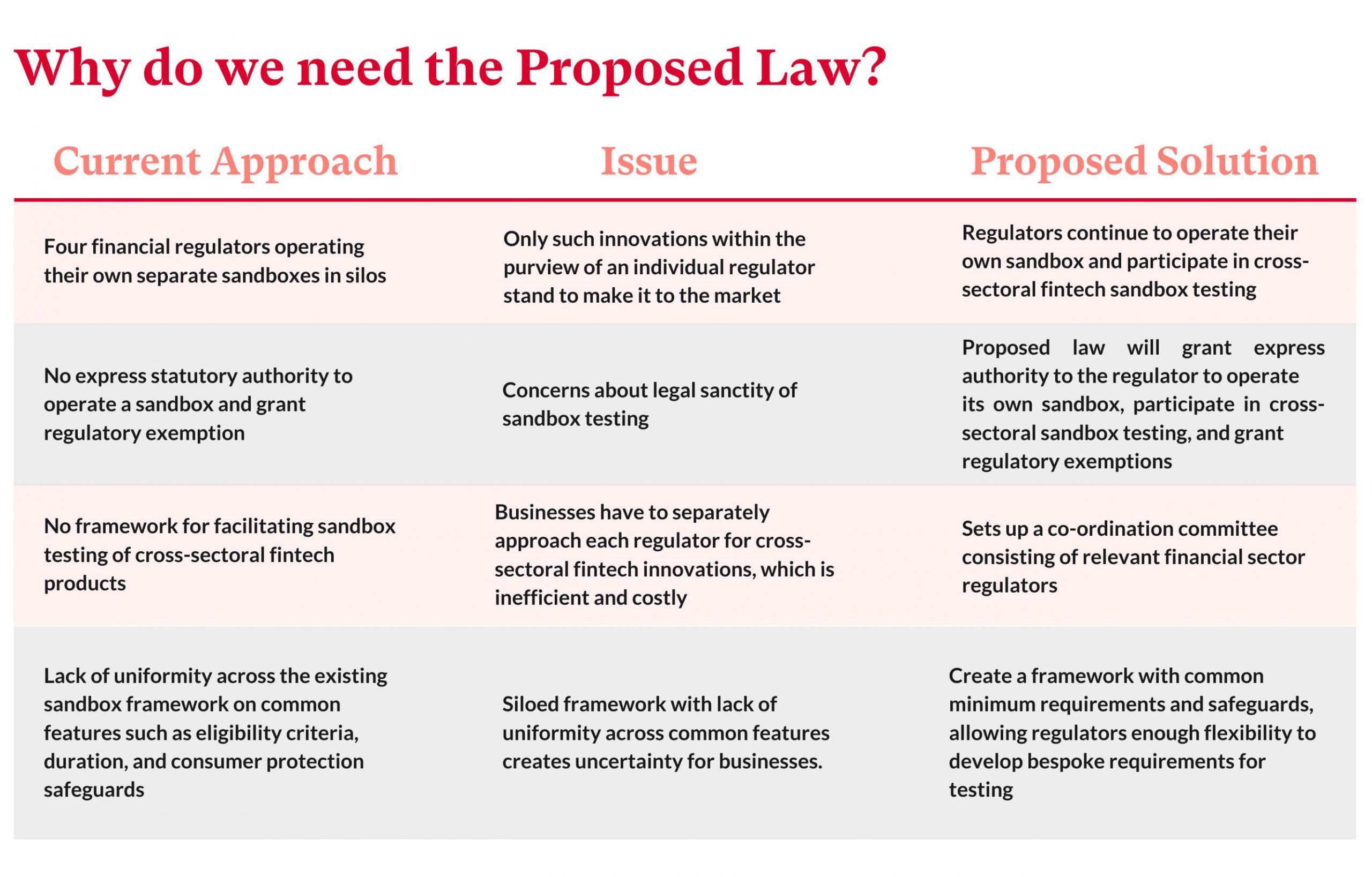 Blueprint of a Fintech Regulatory Sandbox Law 5