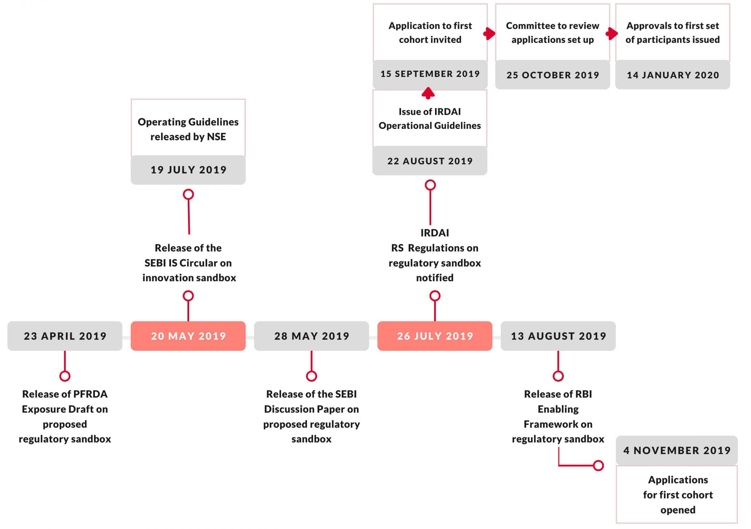 Blueprint of a Fintech Regulatory Sandbox Law 2