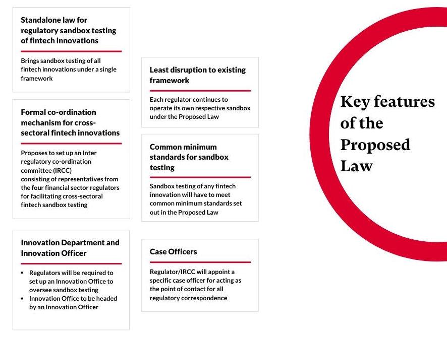Blueprint of a Fintech Regulatory Sandbox Law 3