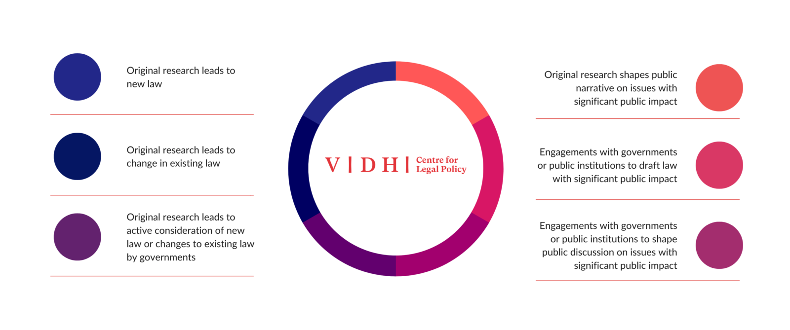 The image shows the different types of impact stages that Vidhi considers in its impact model.